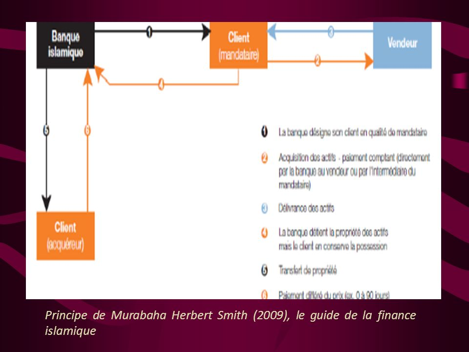 Principe de Murabaha Herbert Smith (2009), le guide de la finance islamique