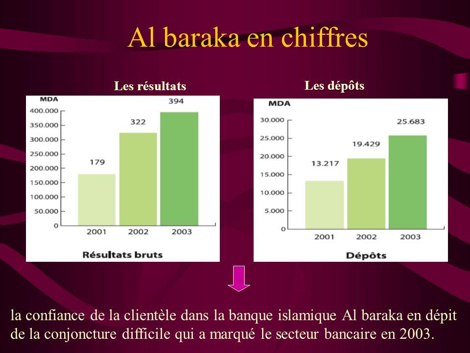 Al baraka en chiffres Les résultats. Les dépôts. la confiance de la clientèle dans la banque islamique Al baraka en dépit.