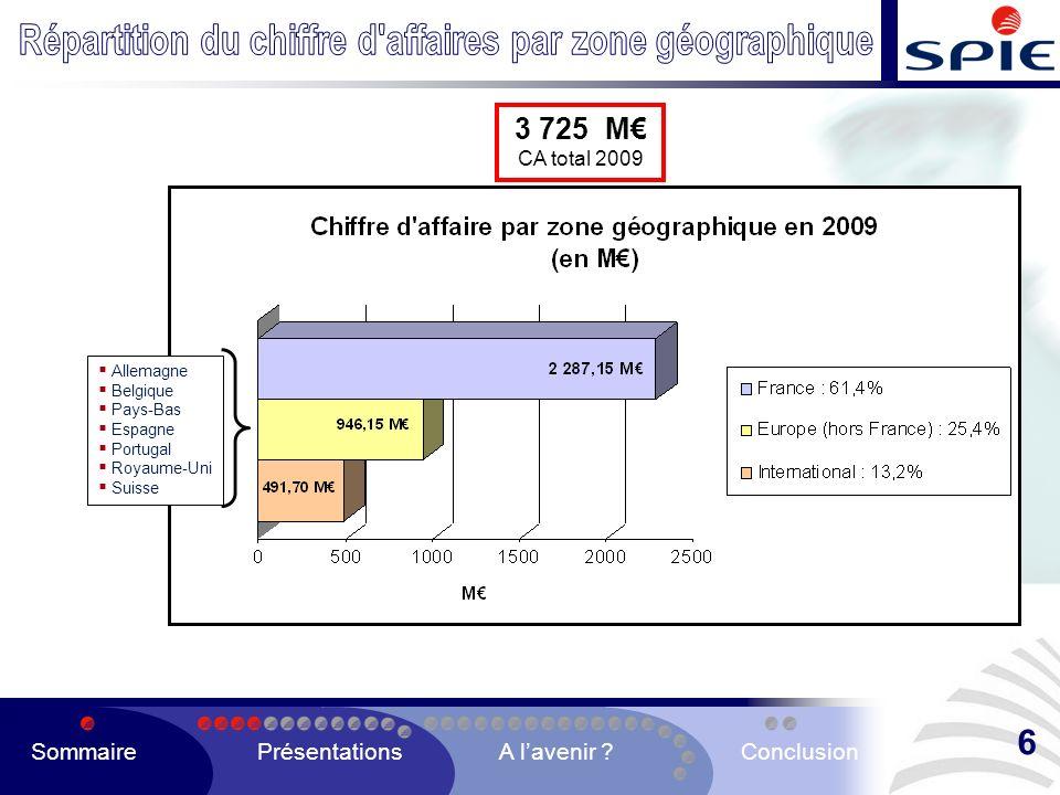 Répartition du chiffre d affaires par zone géographique