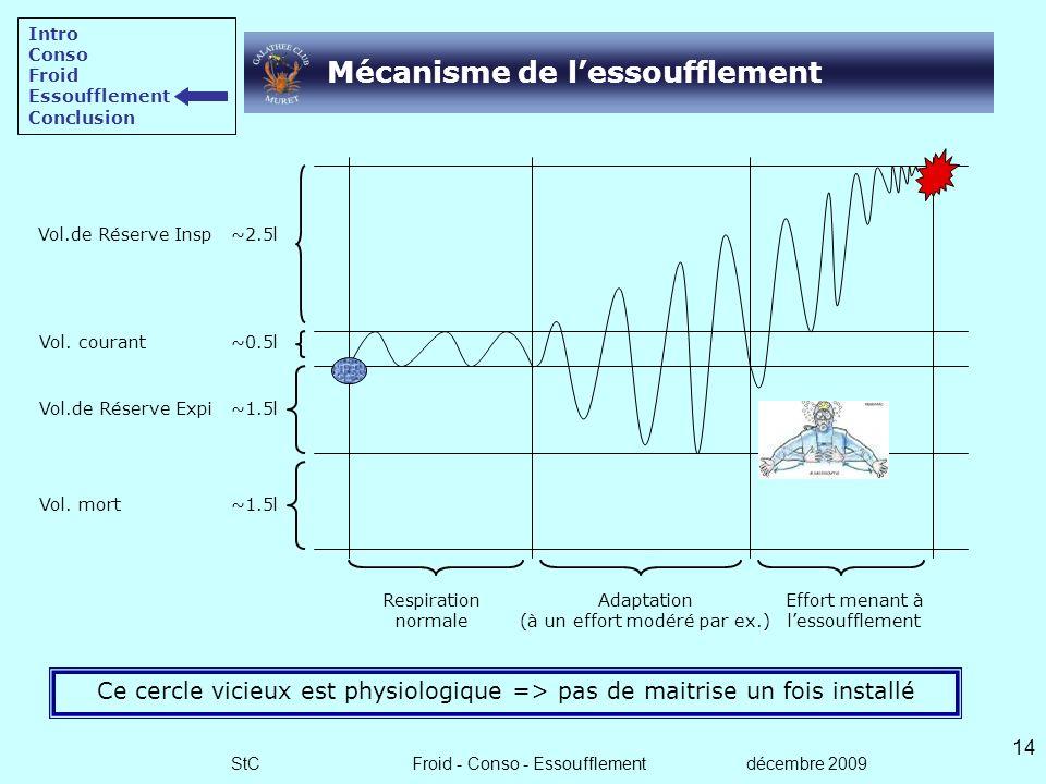 Mécanisme de l'essoufflement
