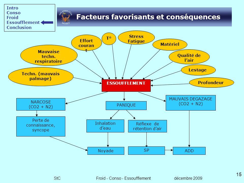 Facteurs favorisants et conséquences