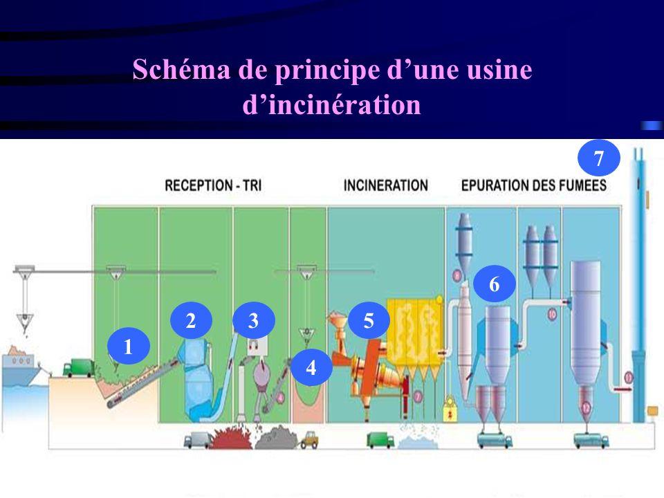 Schéma de principe d'une usine d'incinération