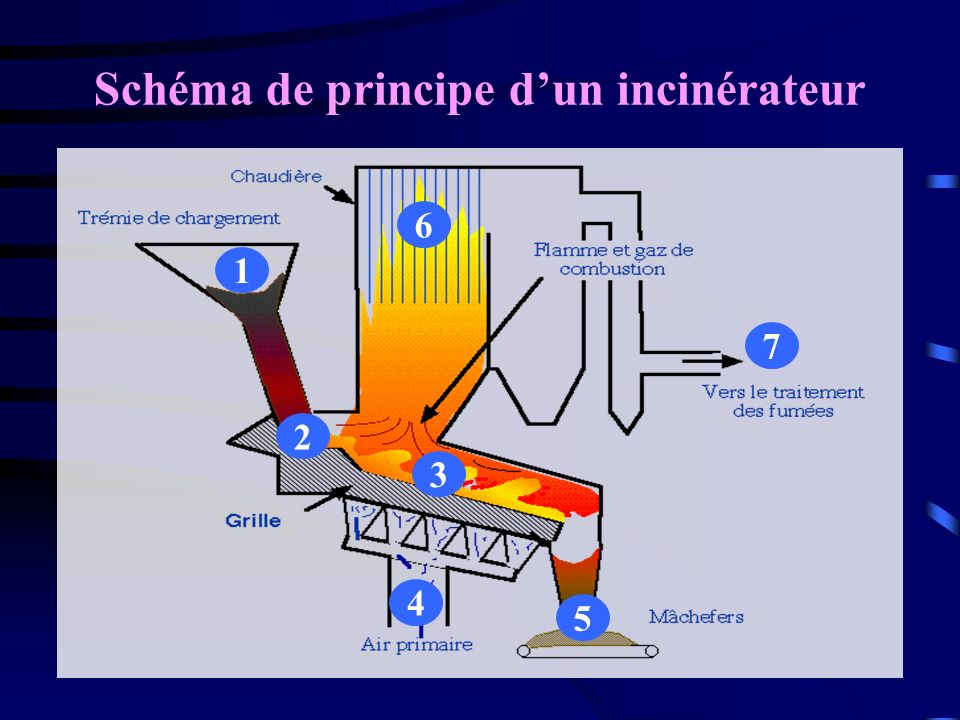 Schéma de principe d'un incinérateur