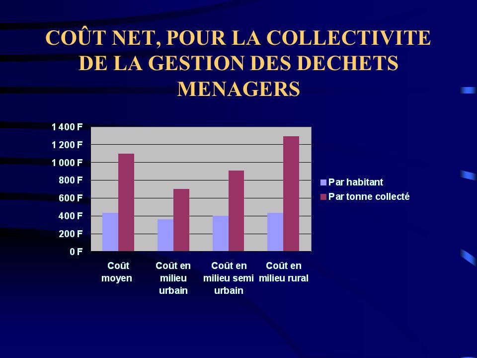 COÛT NET, POUR LA COLLECTIVITE DE LA GESTION DES DECHETS MENAGERS
