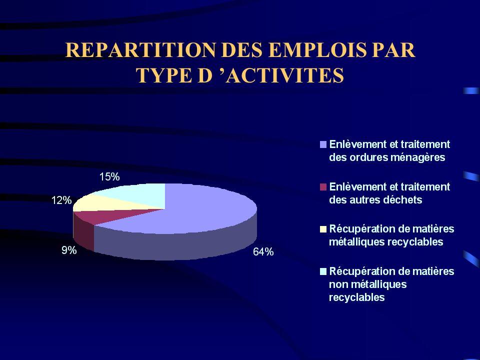 REPARTITION DES EMPLOIS PAR TYPE D 'ACTIVITES