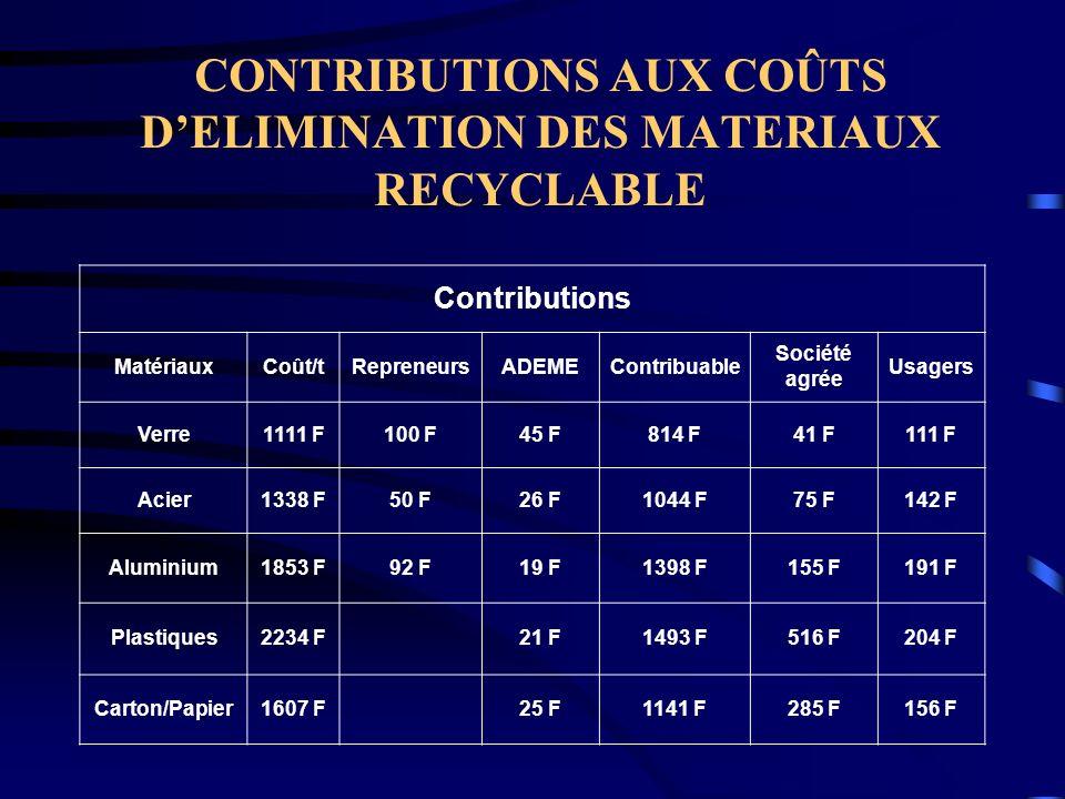 CONTRIBUTIONS AUX COÛTS D'ELIMINATION DES MATERIAUX RECYCLABLE