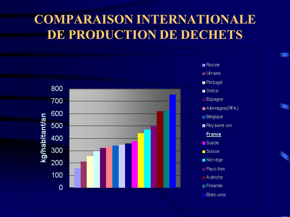 COMPARAISON INTERNATIONALE DE PRODUCTION DE DECHETS