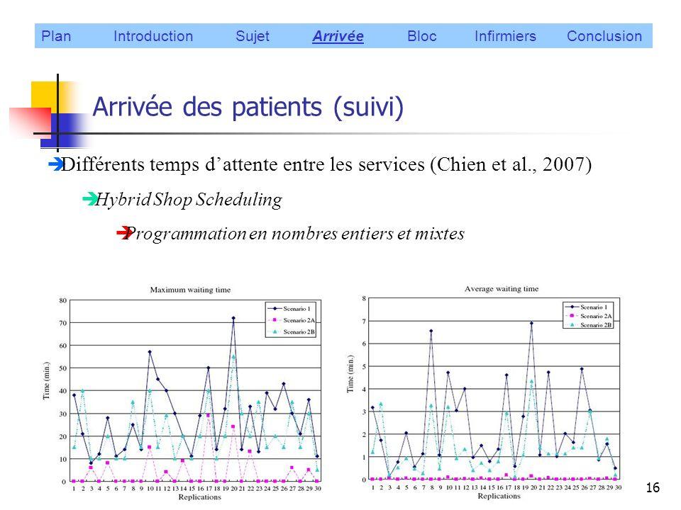 Arrivée des patients (suivi)