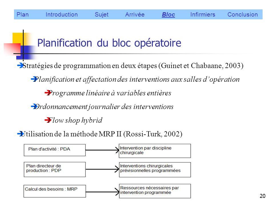 Planification du bloc opératoire