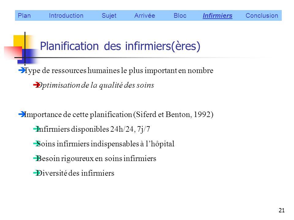Planification des infirmiers(ères)