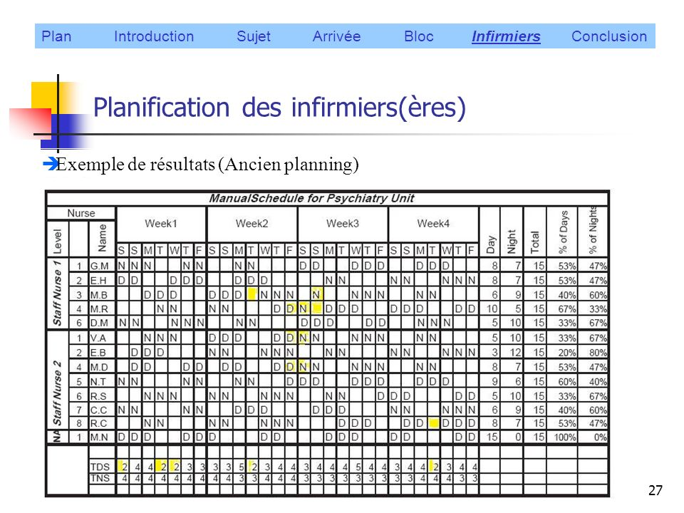 exemple planning bloc operatoire
