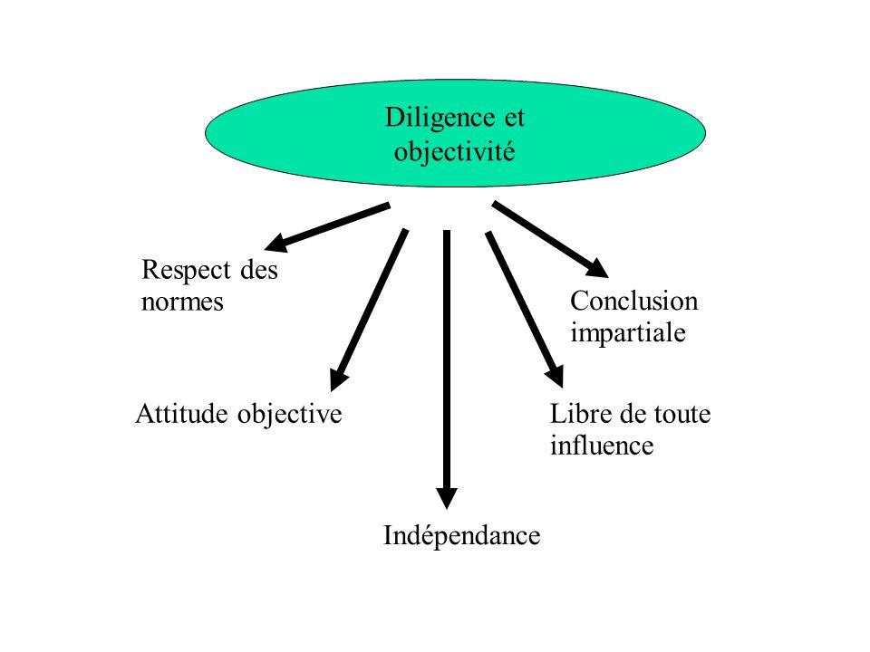 Diligence et objectivité. Respect des normes. Conclusion impartiale. Attitude objective. Indépendance.