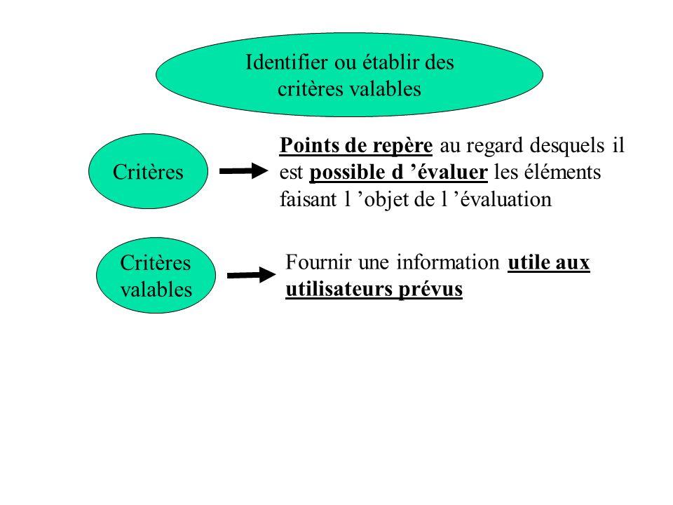 Identifier ou établir des critères valables
