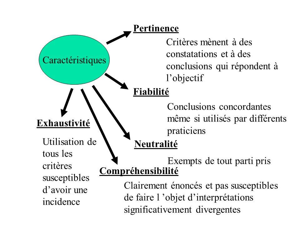 Pertinence Caractéristiques. Critères mènent à des constatations et à des conclusions qui répondent à l'objectif.