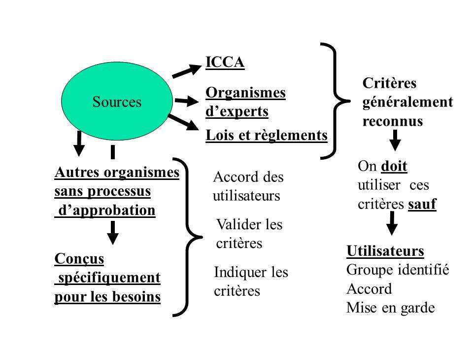 ICCA Sources. Critères. généralement. reconnus. Organismes. d'experts. Lois et règlements. Autres organismes.
