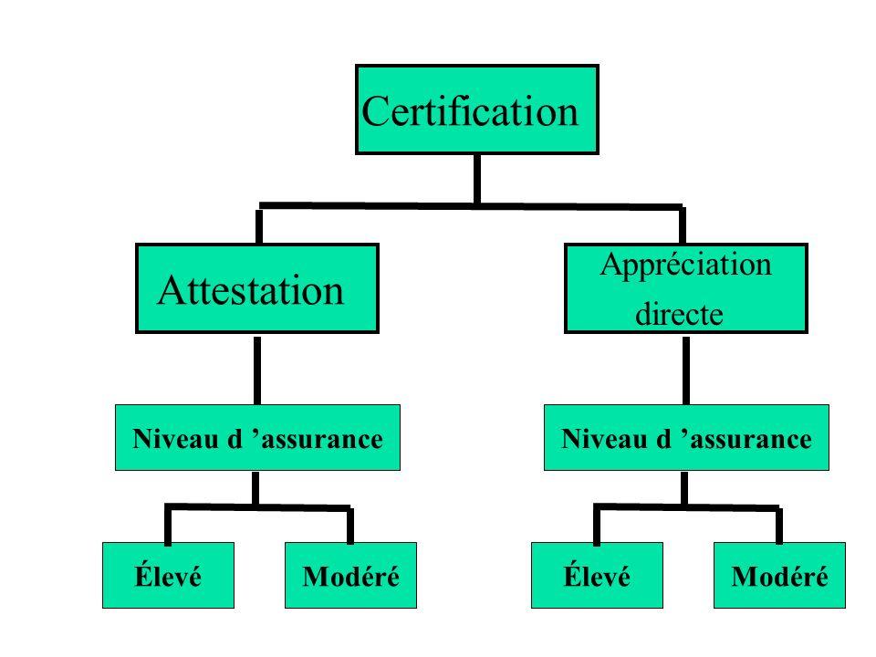 Certification Attestation Appréciation directe Niveau d 'assurance