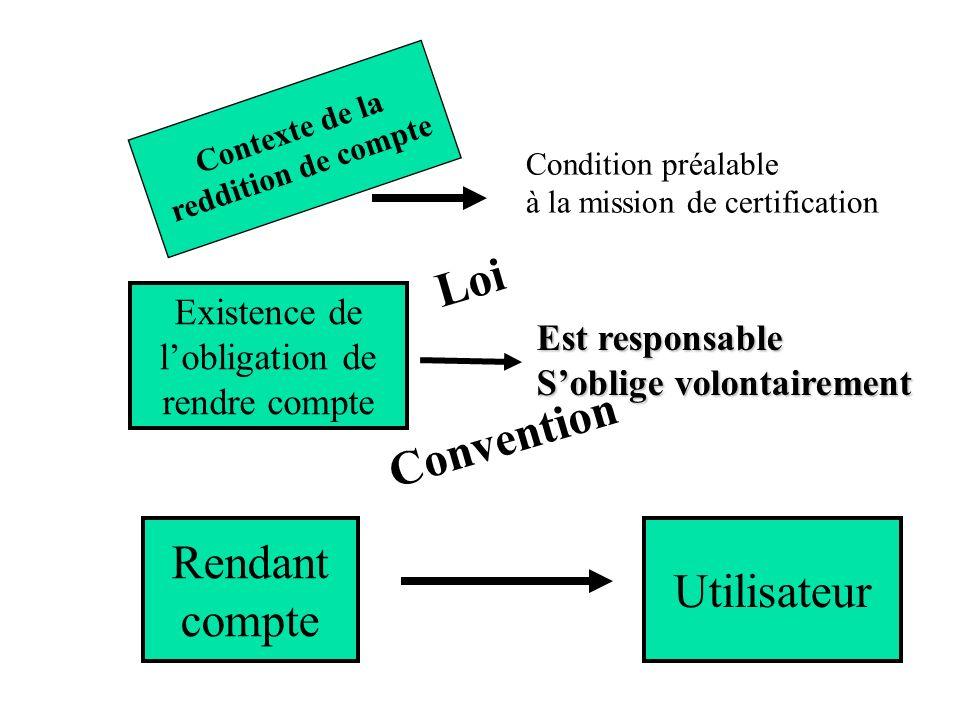 Loi Convention Rendant Utilisateur compte Existence de l'obligation de