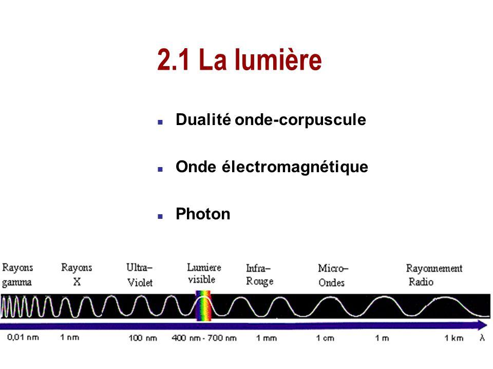 2.1 La lumière Dualité onde-corpuscule Onde électromagnétique Photon