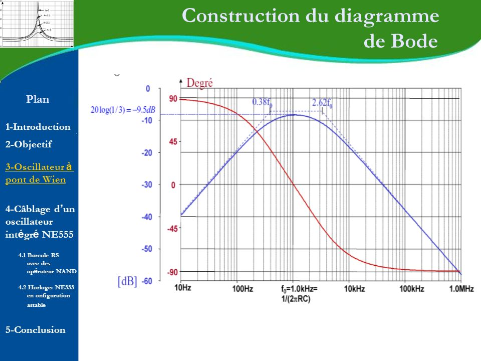 Construction du diagramme de Bode
