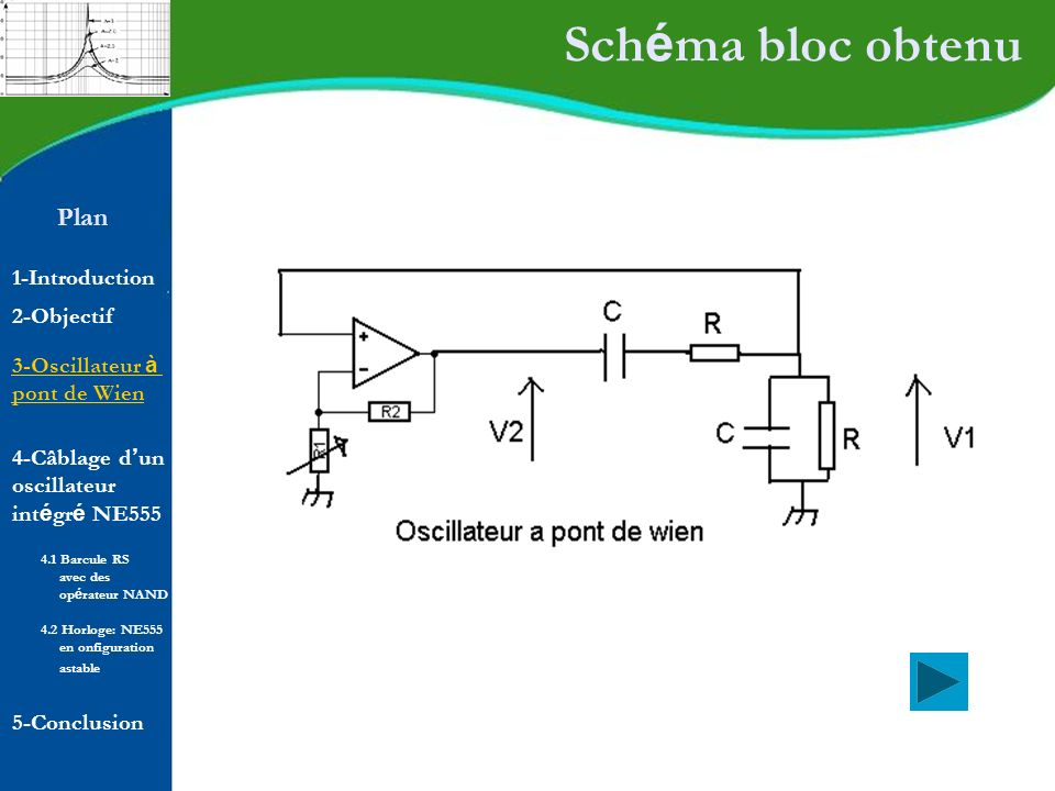 Schéma bloc obtenu Plan 1-Introduction 2-Objectif