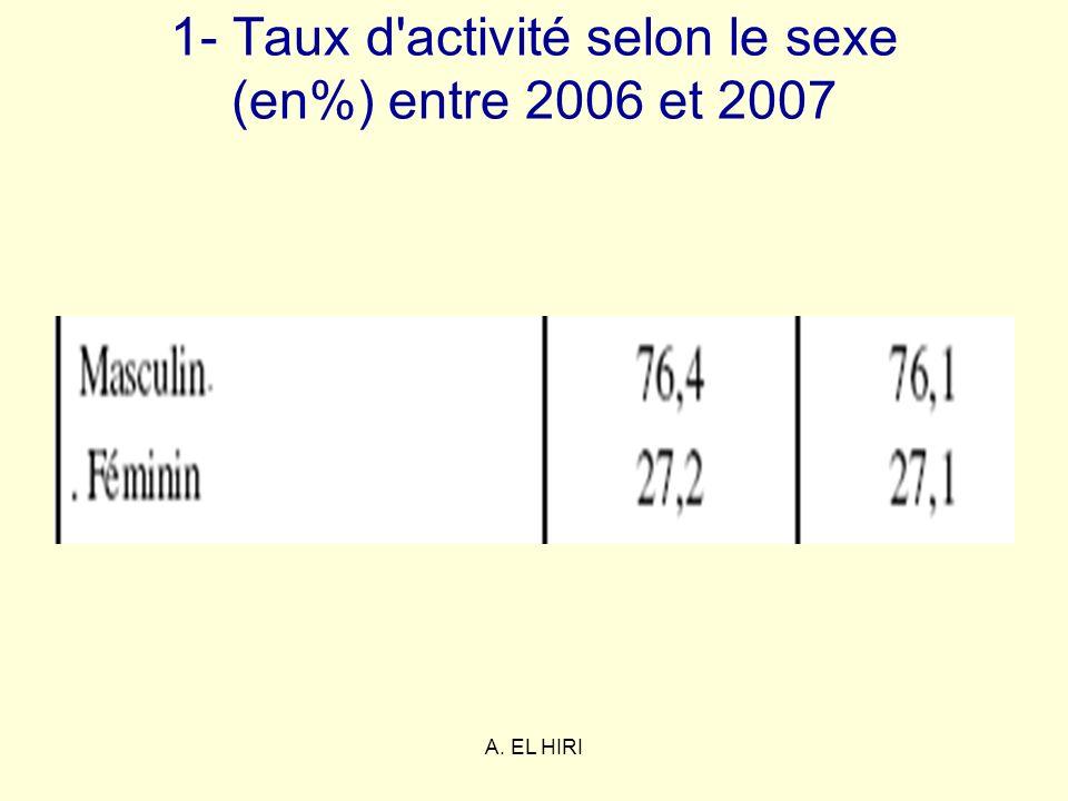 1- Taux d activité selon le sexe (en%) entre 2006 et 2007