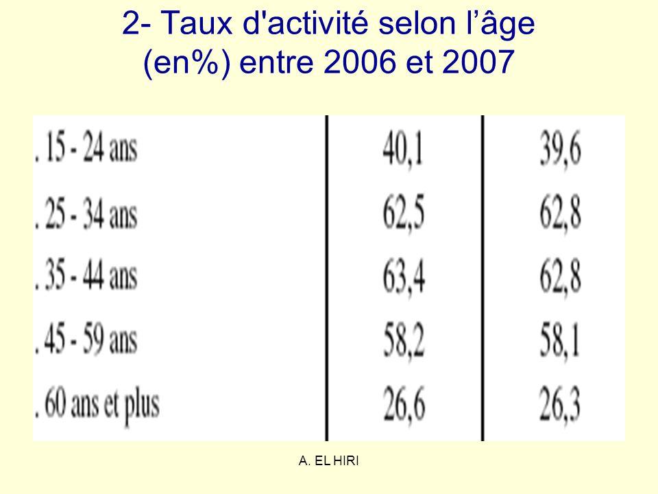 2- Taux d activité selon l'âge (en%) entre 2006 et 2007