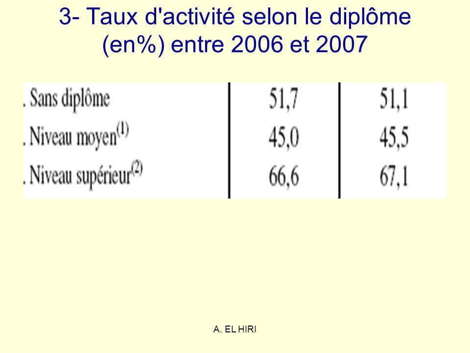3- Taux d activité selon le diplôme (en%) entre 2006 et 2007