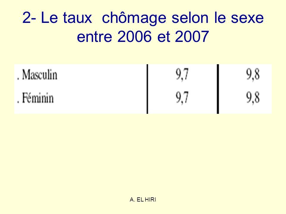 2- Le taux chômage selon le sexe entre 2006 et 2007