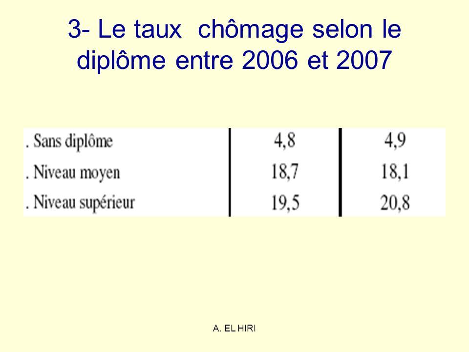 3- Le taux chômage selon le diplôme entre 2006 et 2007