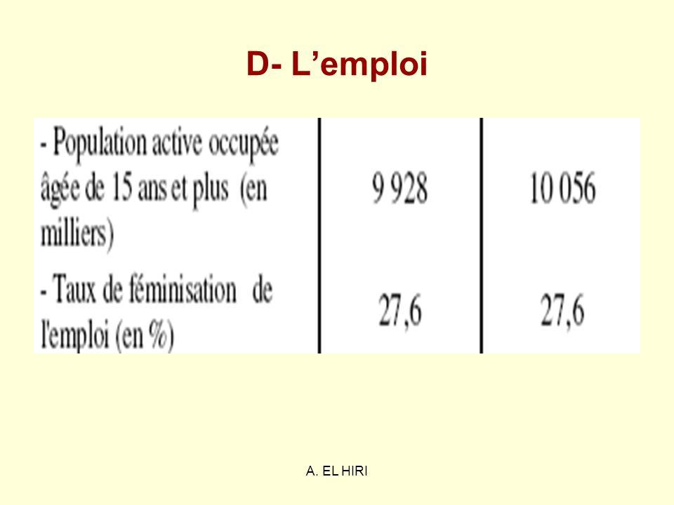 D- L'emploi A. EL HIRI