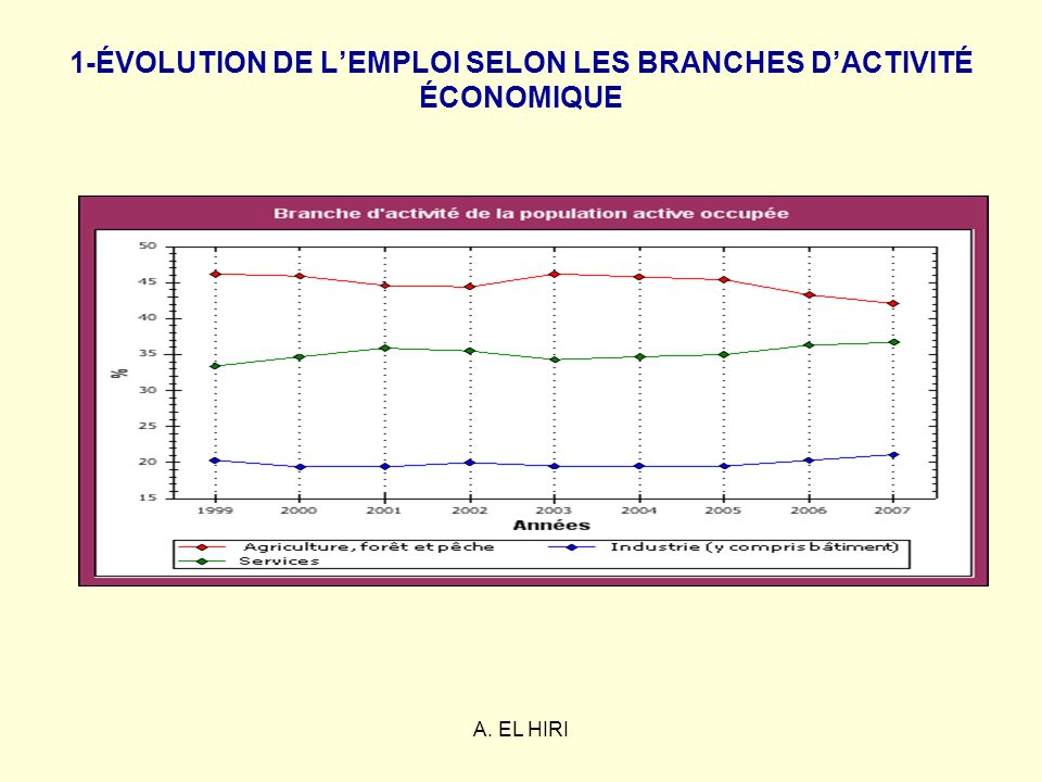 1-ÉVOLUTION DE L'EMPLOI SELON LES BRANCHES D'ACTIVITÉ ÉCONOMIQUE