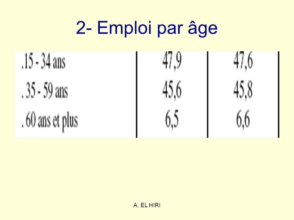 2- Emploi par âge A. EL HIRI