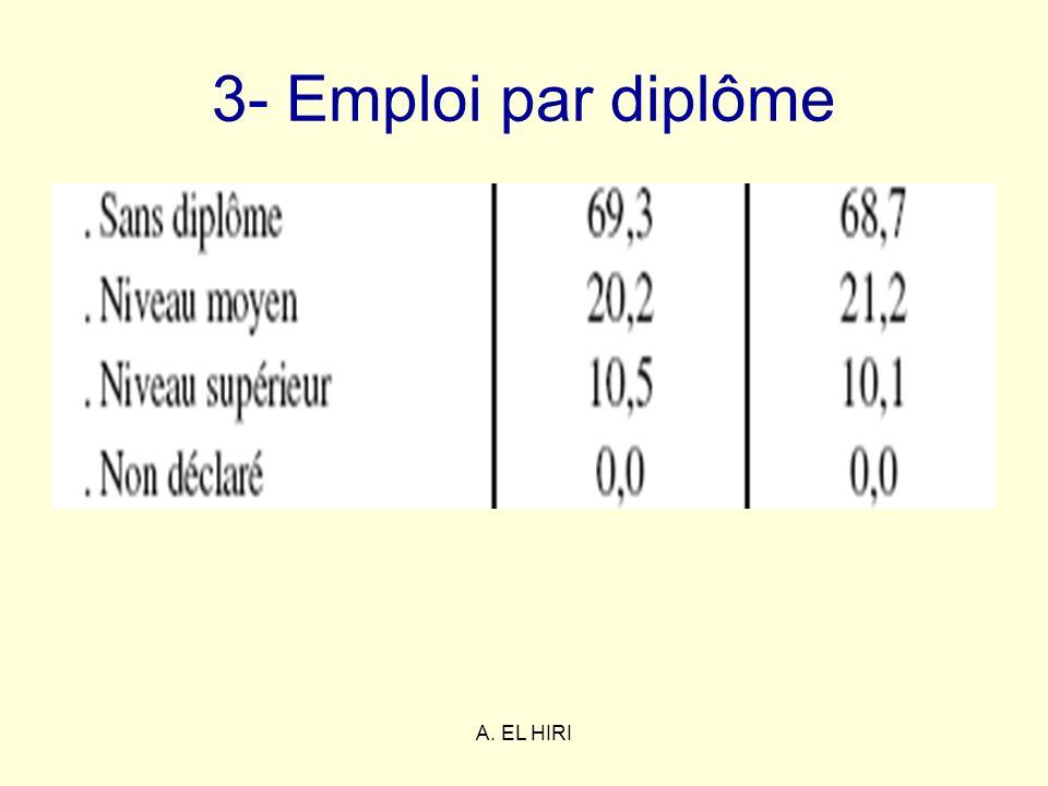 3- Emploi par diplôme A. EL HIRI