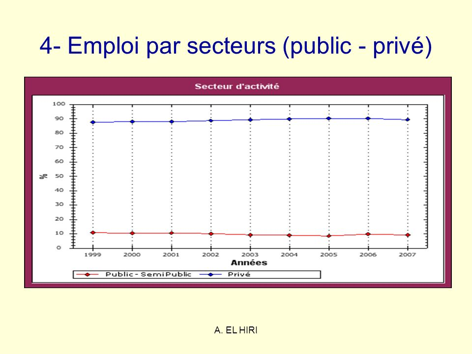 4- Emploi par secteurs (public - privé)