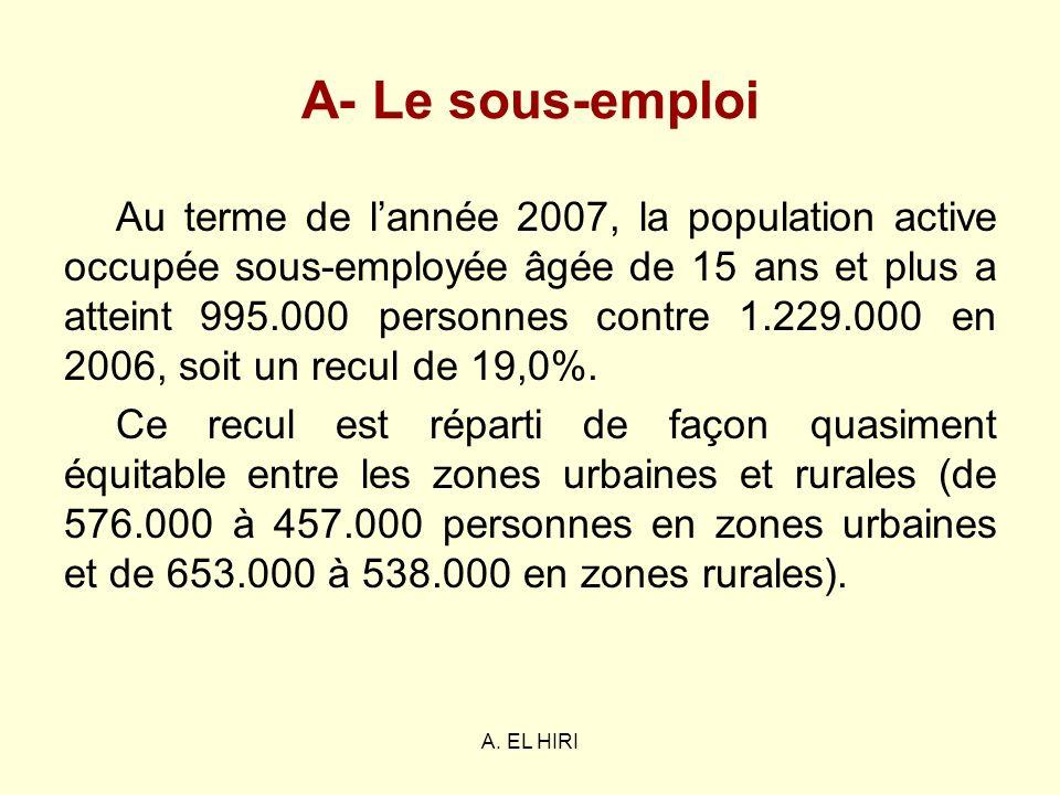 A- Le sous-emploi