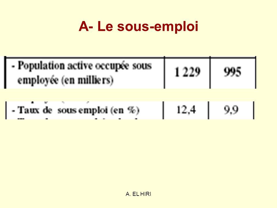 A- Le sous-emploi A. EL HIRI