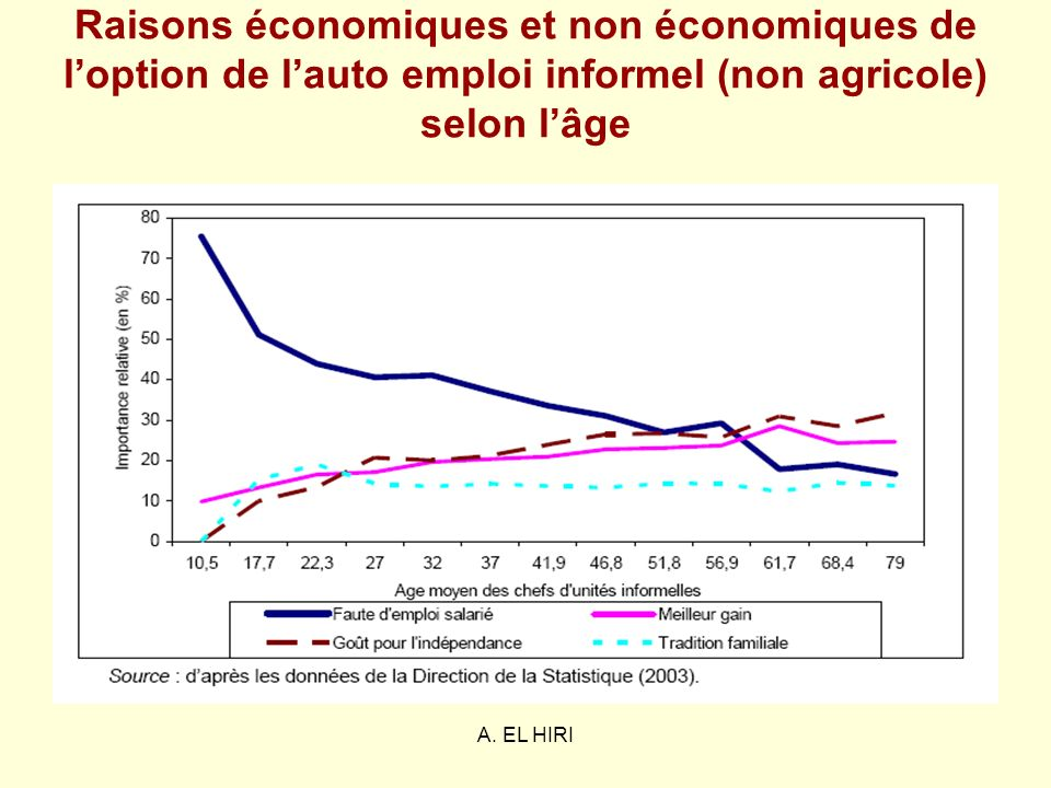 Raisons économiques et non économiques de l'option de l'auto emploi informel (non agricole) selon l'âge