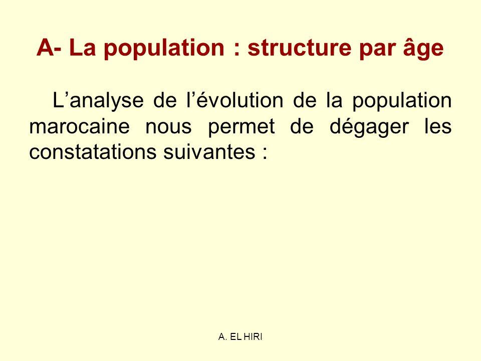A- La population : structure par âge