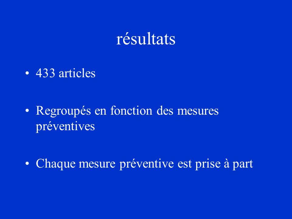 résultats 433 articles Regroupés en fonction des mesures préventives