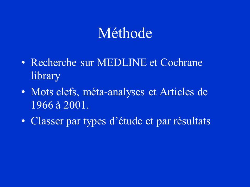 Méthode Recherche sur MEDLINE et Cochrane library