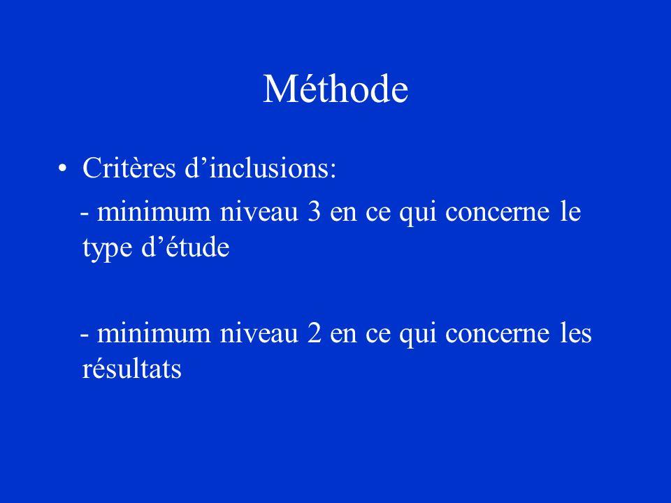 Méthode Critères d'inclusions: