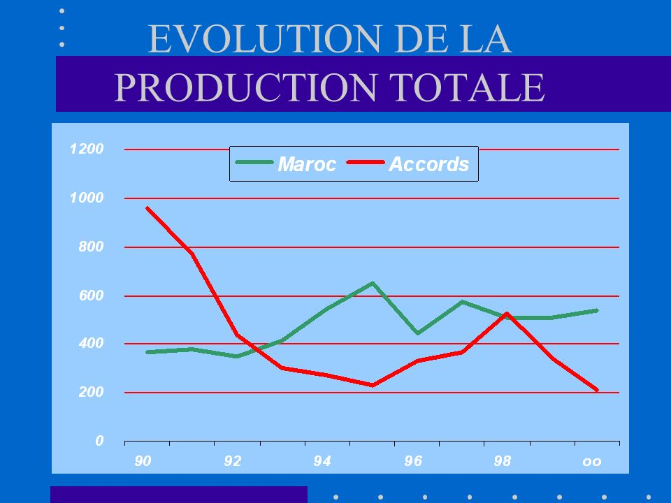 EVOLUTION DE LA PRODUCTION TOTALE
