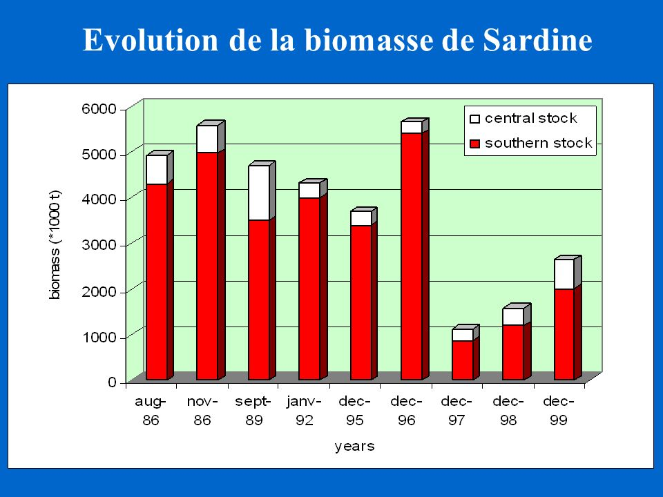 Evolution de la biomasse de Sardine