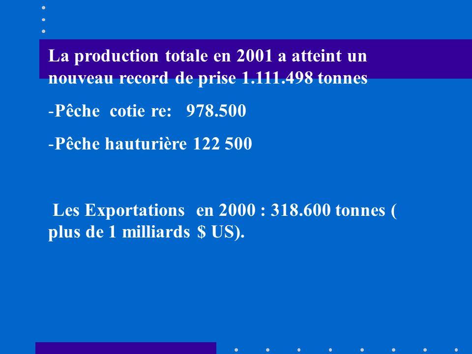 La production totale en 2001 a atteint un nouveau record de prise 1