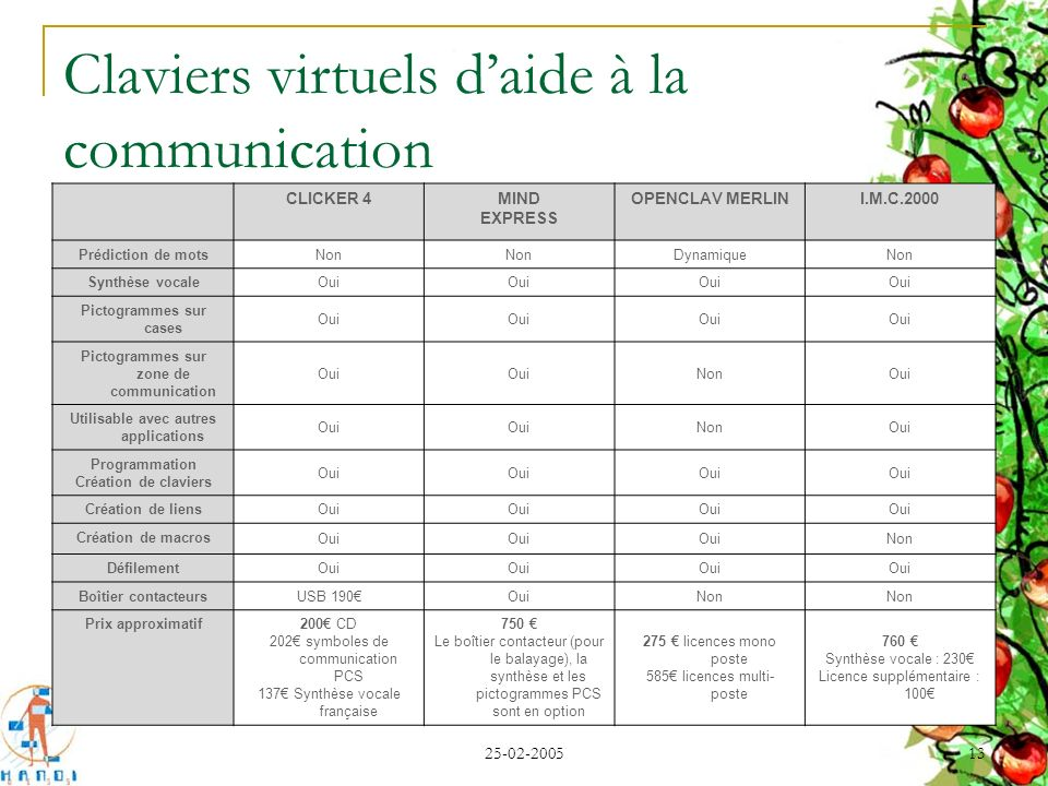 Claviers virtuels d'aide à la communication