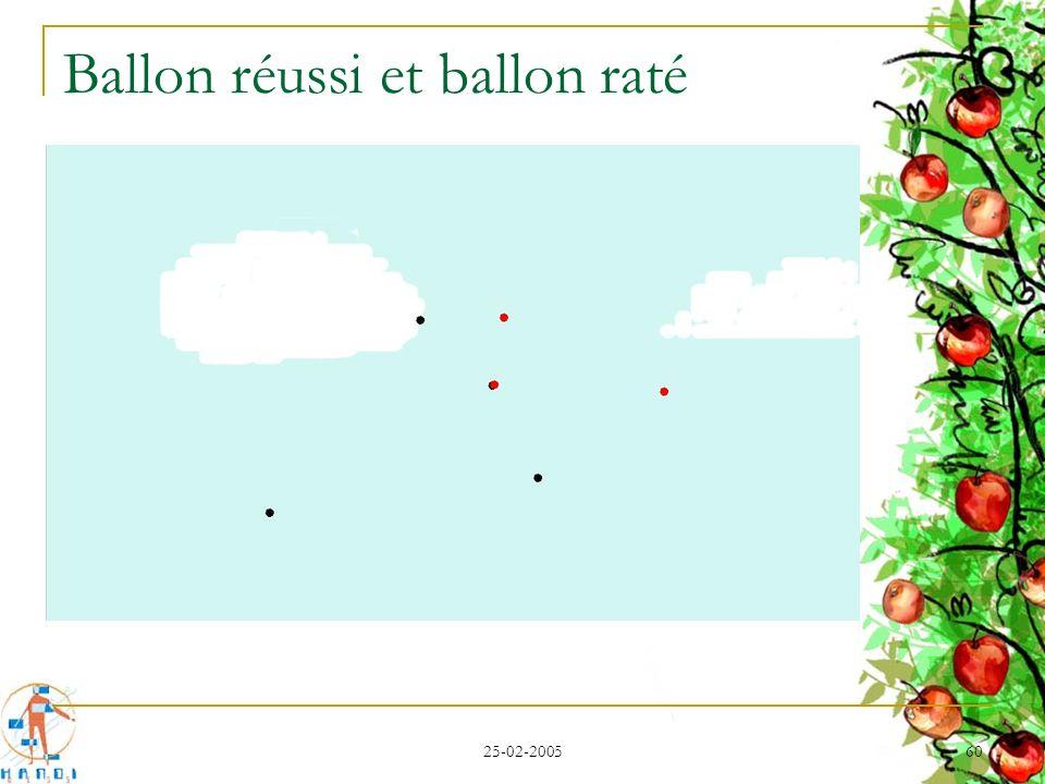 Ballon réussi et ballon raté