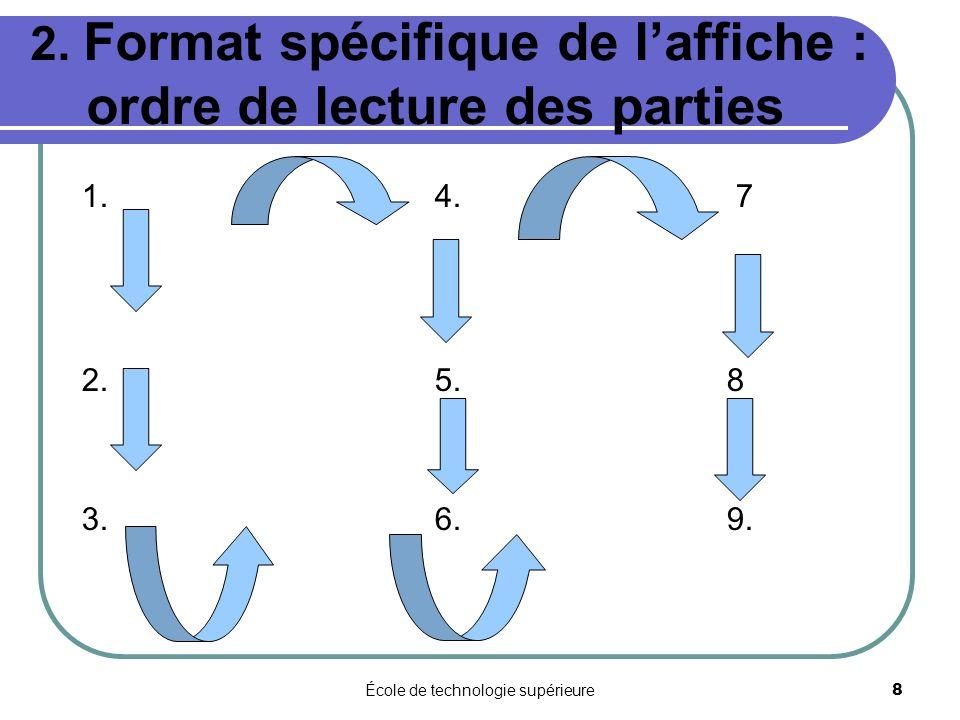 2. Format spécifique de l'affiche : ordre de lecture des parties