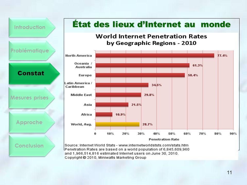 État des lieux d'Internet au monde