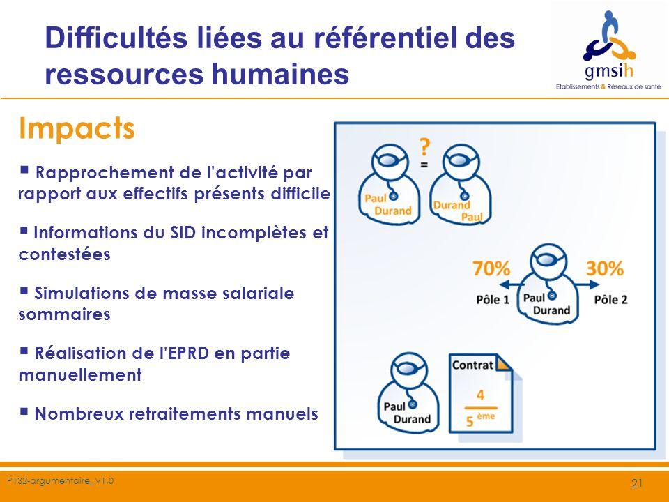 Difficultés liées au référentiel des ressources humaines