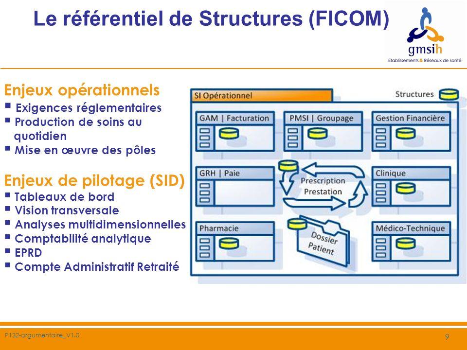 Le référentiel de Structures (FICOM)